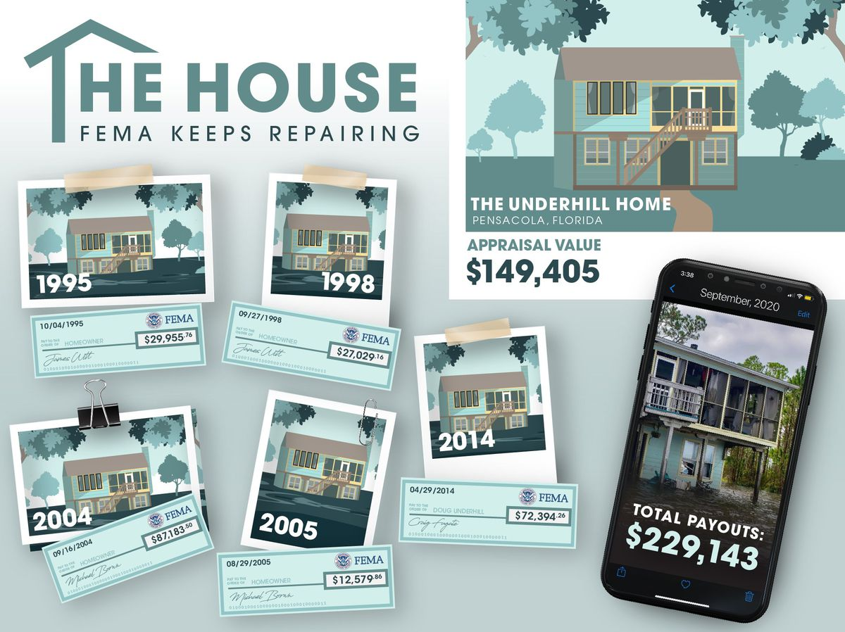 Infographic showing 6 FEMA claims on 1 house totaling $230K.